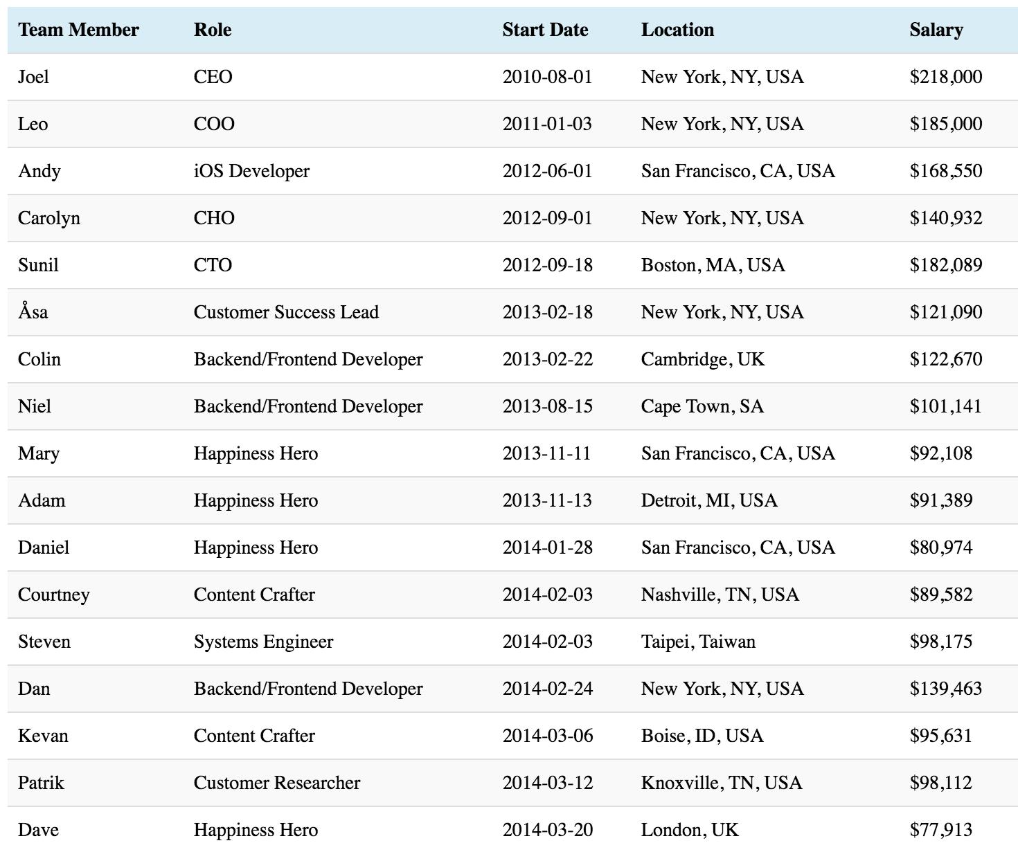 Buffer app salaries