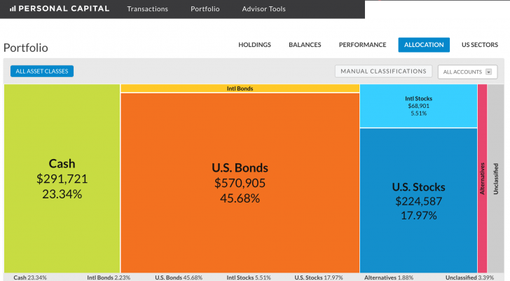 Personal Capital Investment Portfolio Holdings