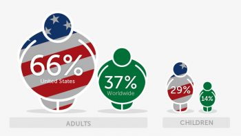 American obesity rates versus worldwide obesity rates