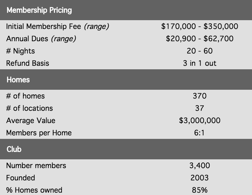 Destination Club Pricing