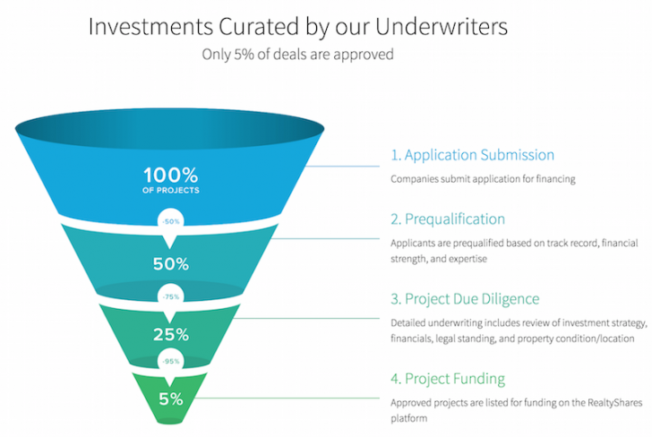 RealtyShares Investment Curation Funnel