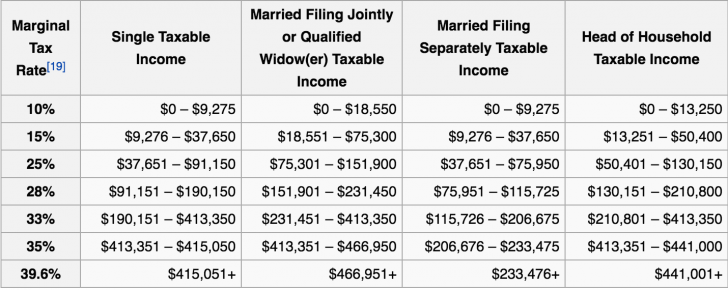 Marginal Income Tax Brackets And Income Amounts