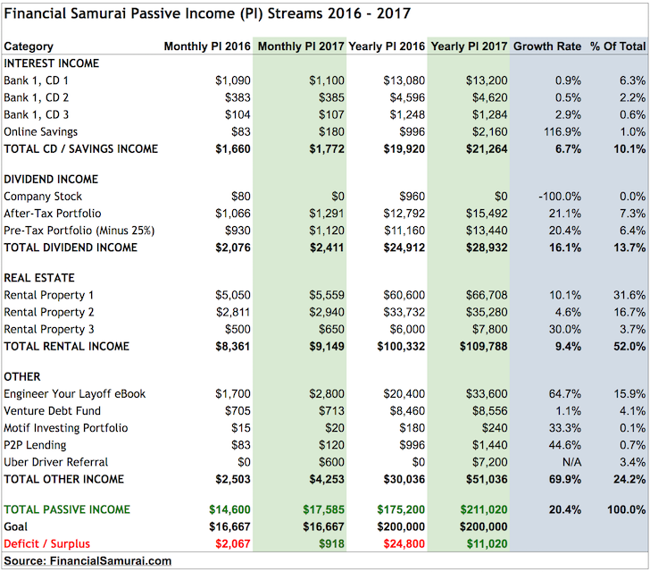 Financial Samurai Passive Income 2017