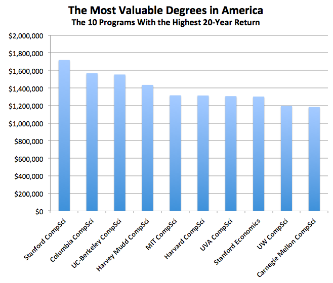 The most valuable college degrees