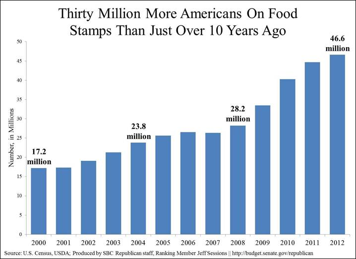 How Many People Food Stamps