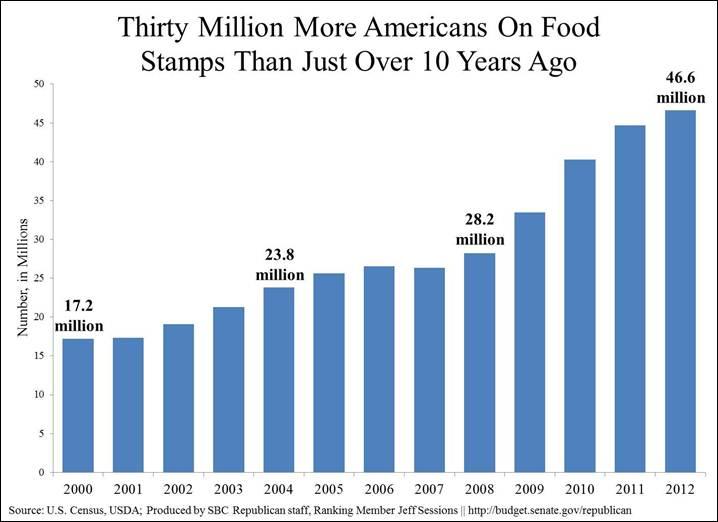 Percentage Of Population On Food Stamps