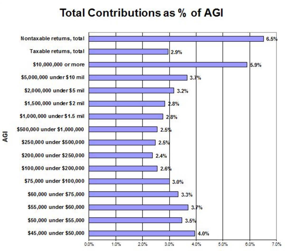 Giving as a percentage by income in the US