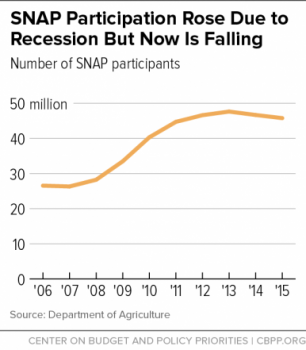 SNAP program participants declining with an improving economy, but still 100%+ higher than 10 years ago