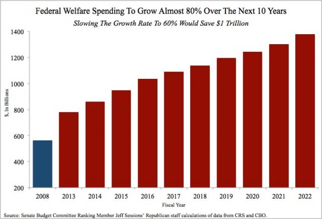 welfare-spending-growth-projection