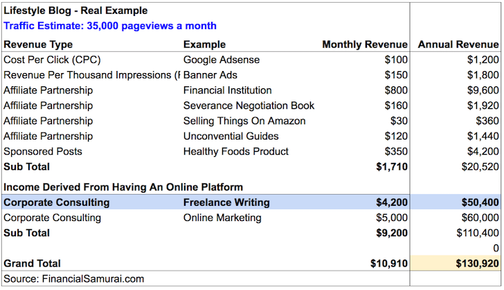 Freelance Writing Income Statement