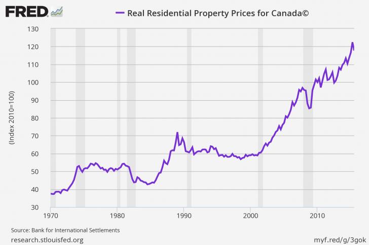 Canada Real Estate Prices 2016
