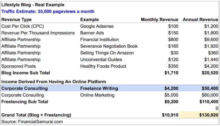 Freelance Writing Income Statement