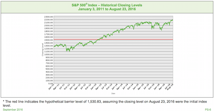 S&P 500 Index Barrier