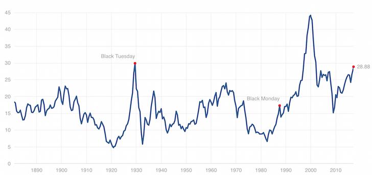 S&P 500 2017 valuation Case Shiller chart