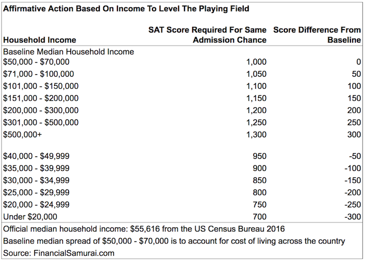 Affirmative Action Fail Achievement Gap >> How About Affirmative Action Based On Income Instead Of Race