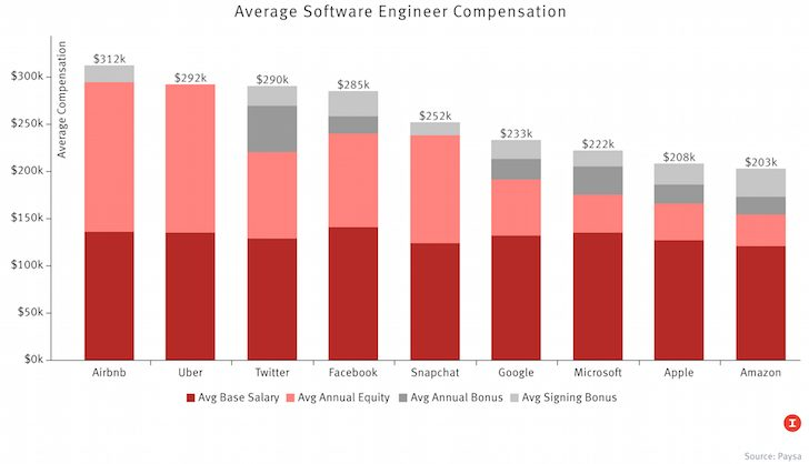 Average Software Engineer Compensation Top Firms