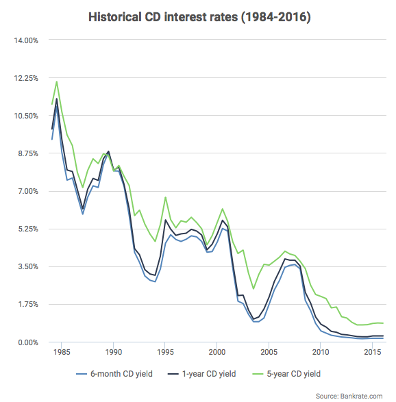 historical-cd-interest-rates
