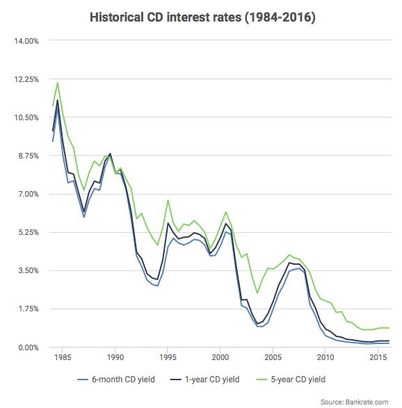 historical-cd-interest-rates