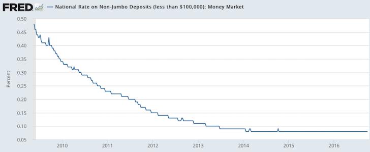 historical-non-jumbo-money-market-rates