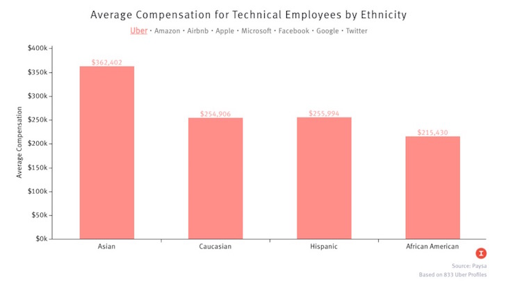 Income By Ethnicity In High Technology