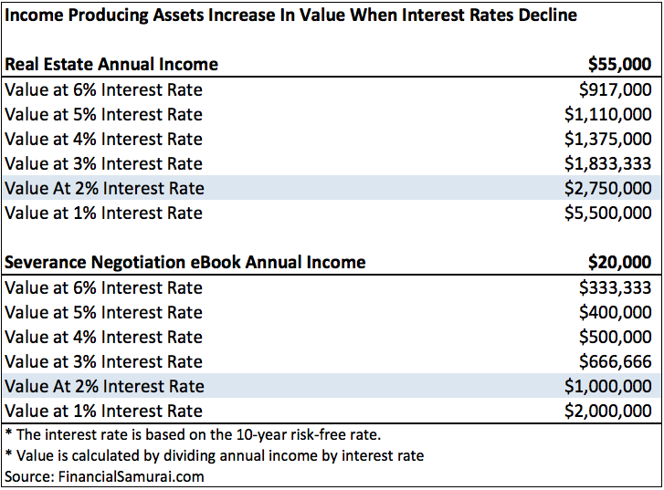Interest Rates and Passive Income