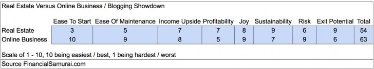 Real Estate Versus Blogging Comparison Chart For Profitability And Joy