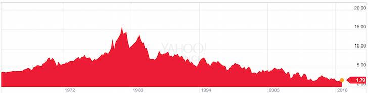 10 Year Historical Bond Yield Chart