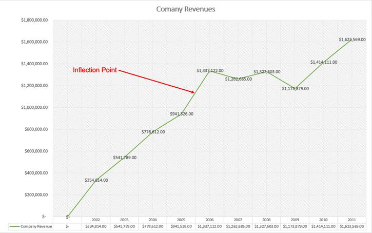 Company Revenue Chart