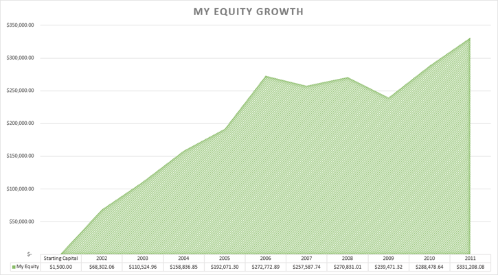 Equity Growth