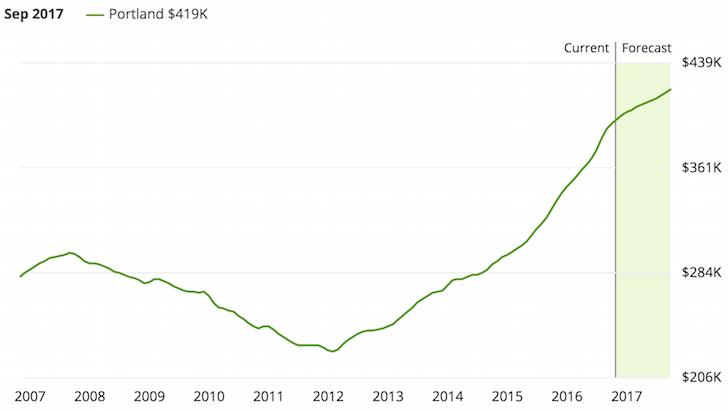 Portland, Oregon property prices
