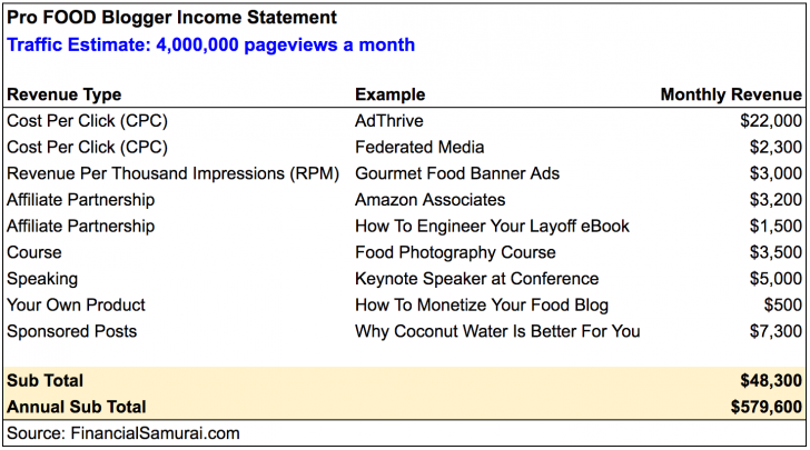 pro-food-blogger-income-statement