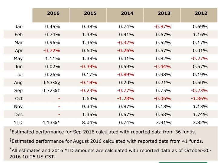 Merger Arbitrage Historical Performance Index Table