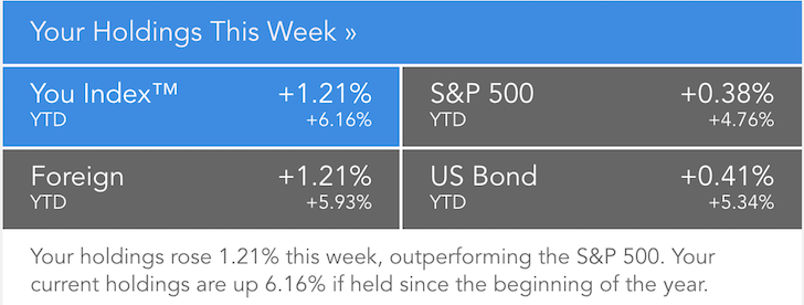 Personal Capital Weekly Performance Report