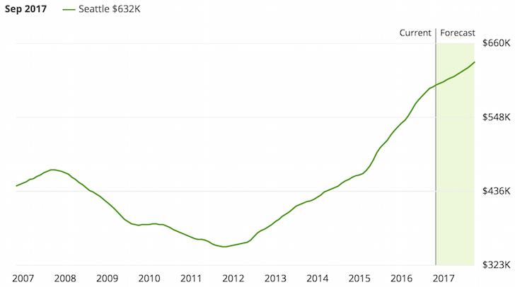 Seattle, Washington property prices