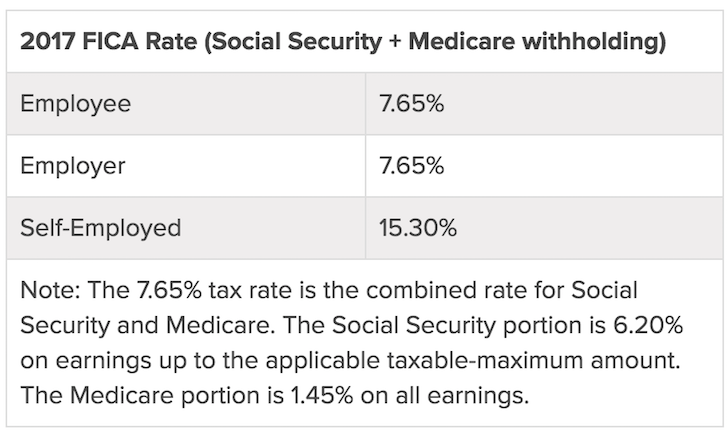 2017 FICA Payroll Tax Rates (Social Security + Medicare)