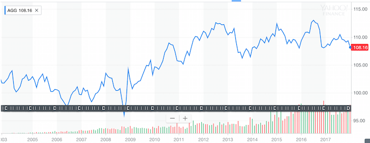 Aggregate Bond Index Historical Chart