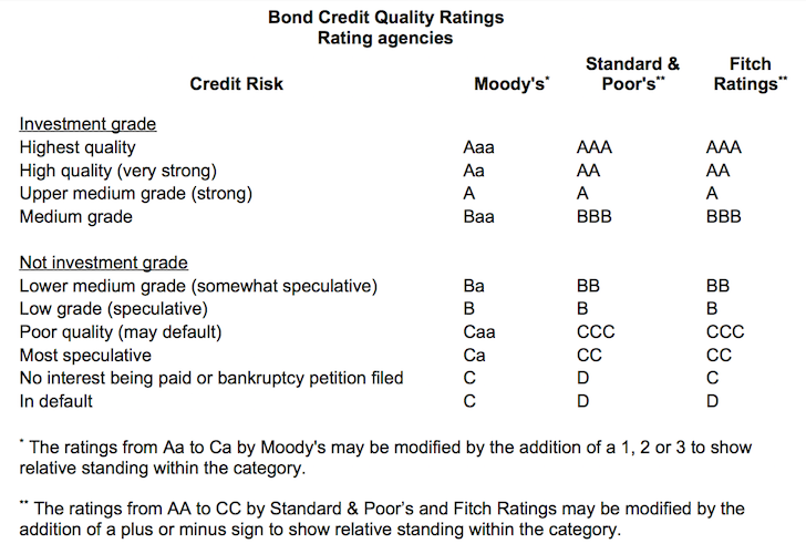 Bond Credit Quality Ratings Chart