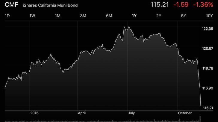 California Muni Bond Fund Crashing