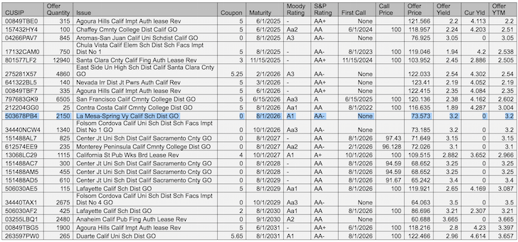 Municipal Bonds Spreadsheet Offering
