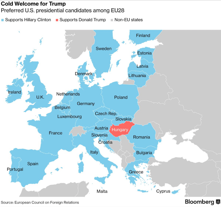European nations who support Trump and Clinton