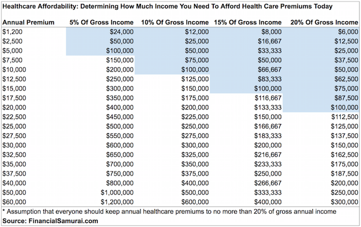 Financial Samurai Healthcare Affordability Chart