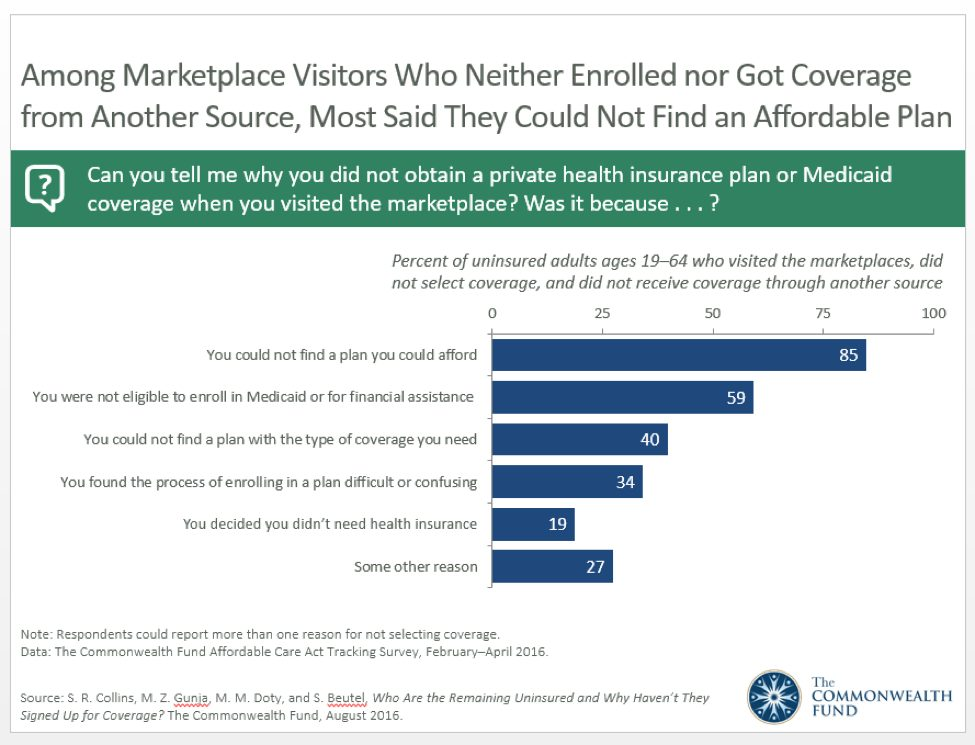Reasons for why there are still millions of uninsured Americans for healthcare