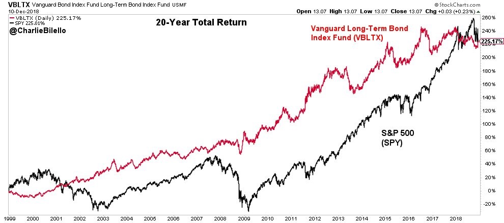 Long Term Bonds versus Stock Market Performance