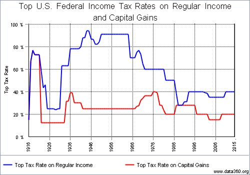 Top US Federal Income Tax Rates And Capital Gains Tax rates