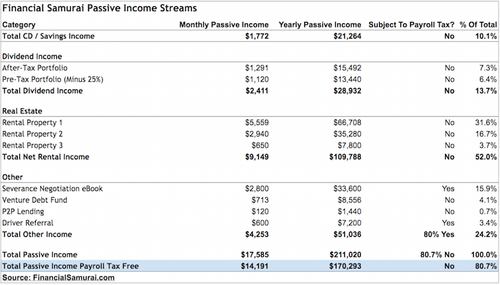Financial Samurai Passive Income Not Subject To Payroll Taxes