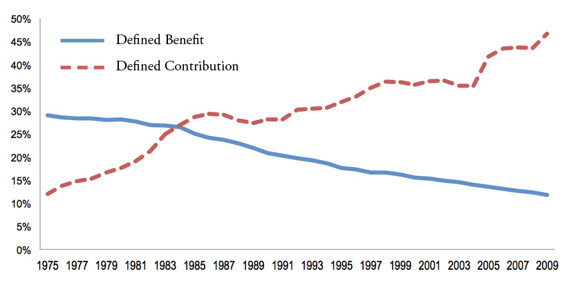 Less than 15% of the American workforce have a pension (defined benefit) in 2017