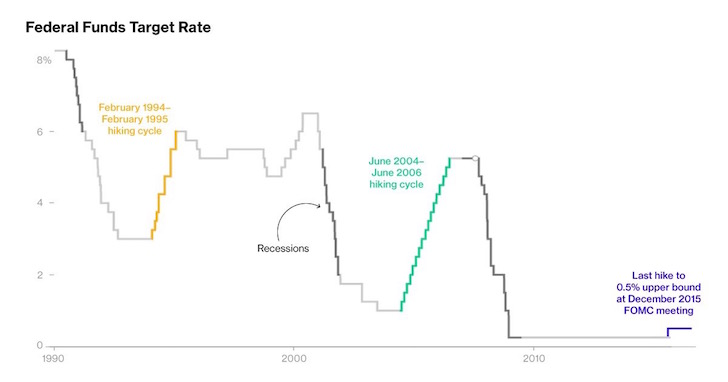 Fed funds historical interest rate hike