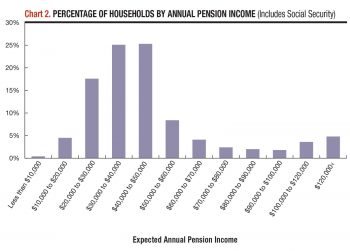 Percentage of households by annual pension income