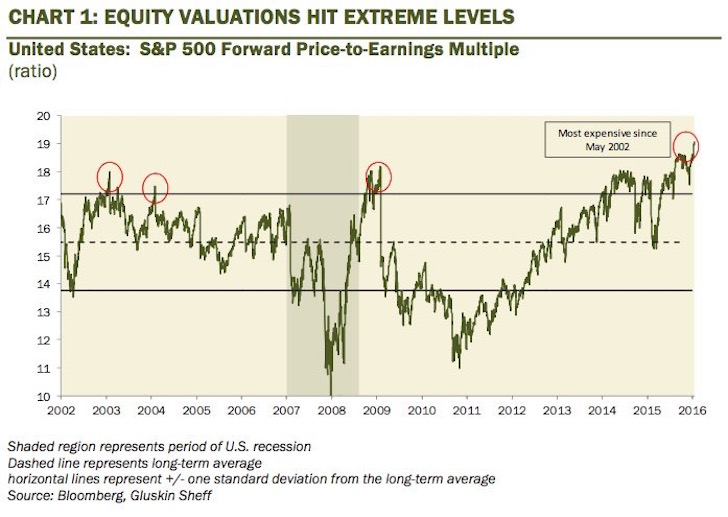 Stock Market Valuation 2017
