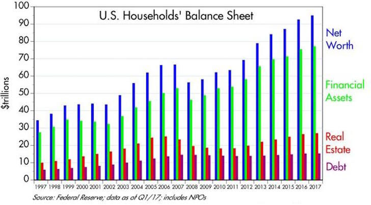 US Household Net Worth 2017 Historical Chart